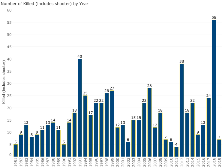incidents_number_killed_annually
